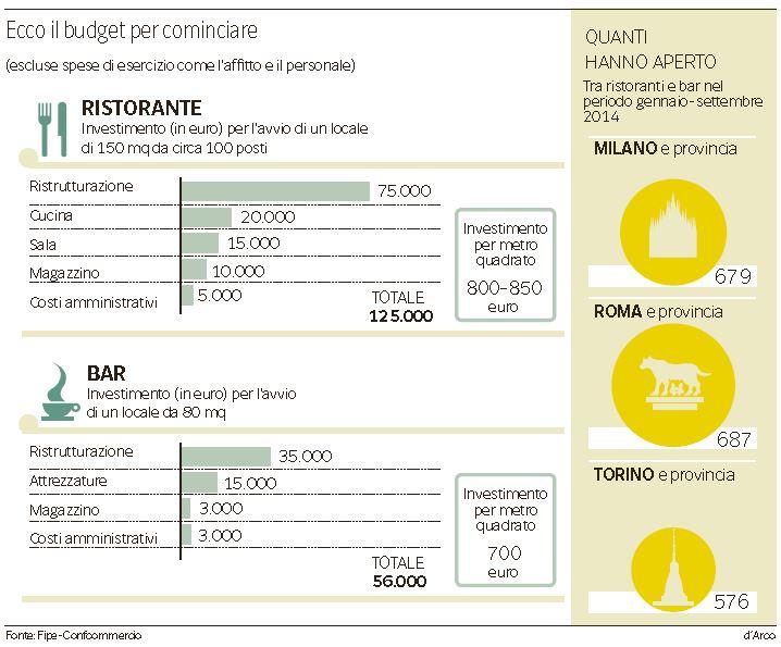 costo-apertura-ristorante