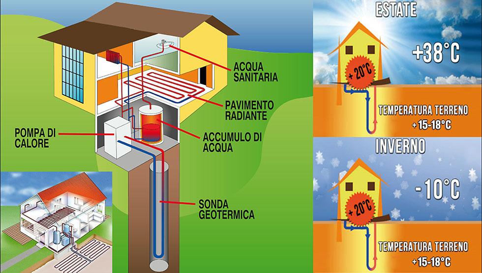 impianti pompa calore prezzi
