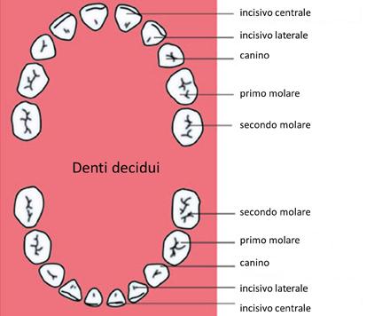 denti-bambini-problemi